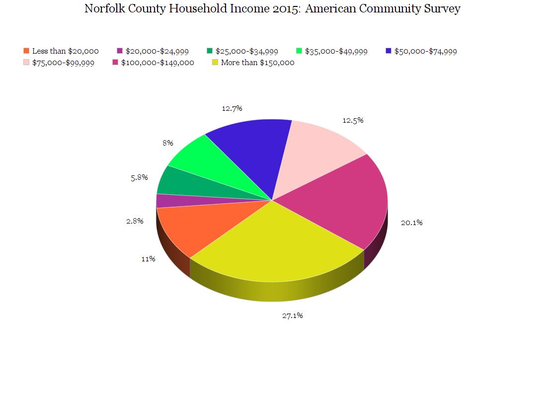 What Does Census Data Mean?