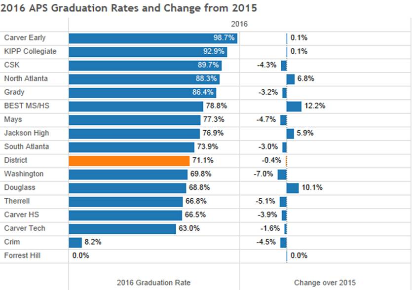 Graduation rates on the rise in Clayton County