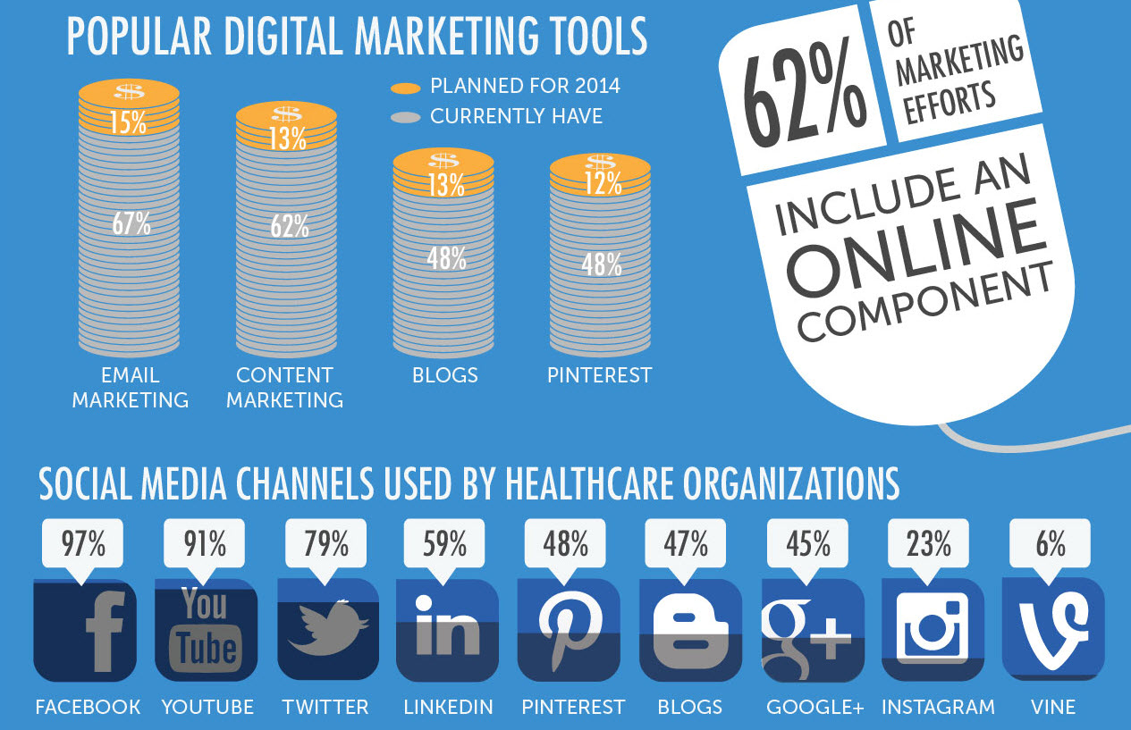 2016 healthcare marketing trends to watch chicago il patch for Digital marketing materials