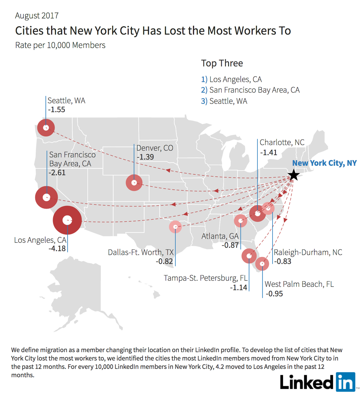 New yorkers are fleeing to los angeles in droves study for New york city to los angeles