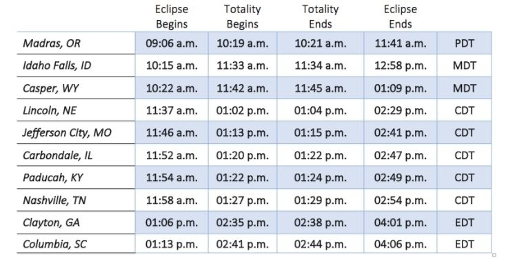 Total solar eclipse 2017 best spots to see it in virginia for Why shouldn t you look at a solar eclipse